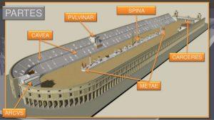 Espectáculos públicos en Roma. El circo romano. Rincón de la historia, Historia, Mundo Romano
