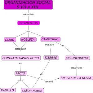 Organización social Edad Media